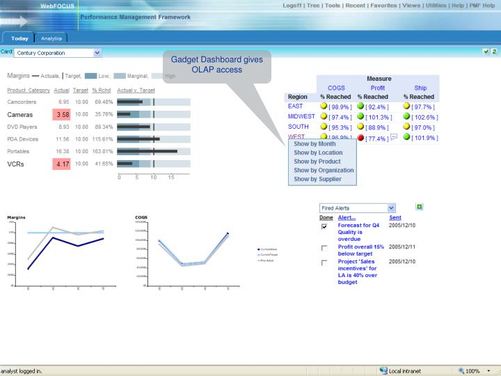 Gadget Dashboard gives OLAP access