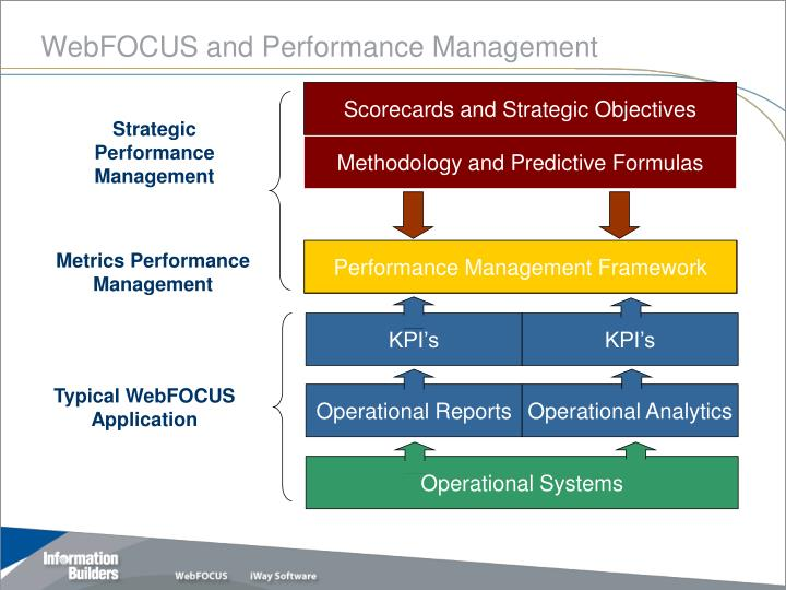Webfocus and performance management