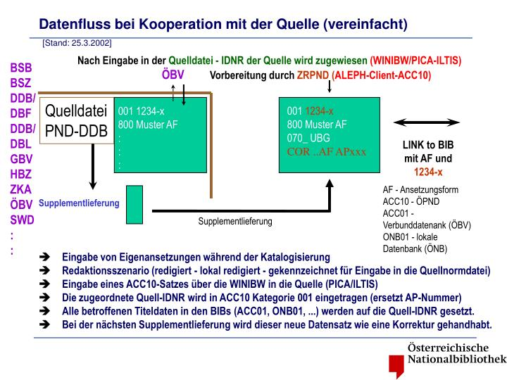 Datenfluss bei Kooperation mit der Quelle (vereinfacht)