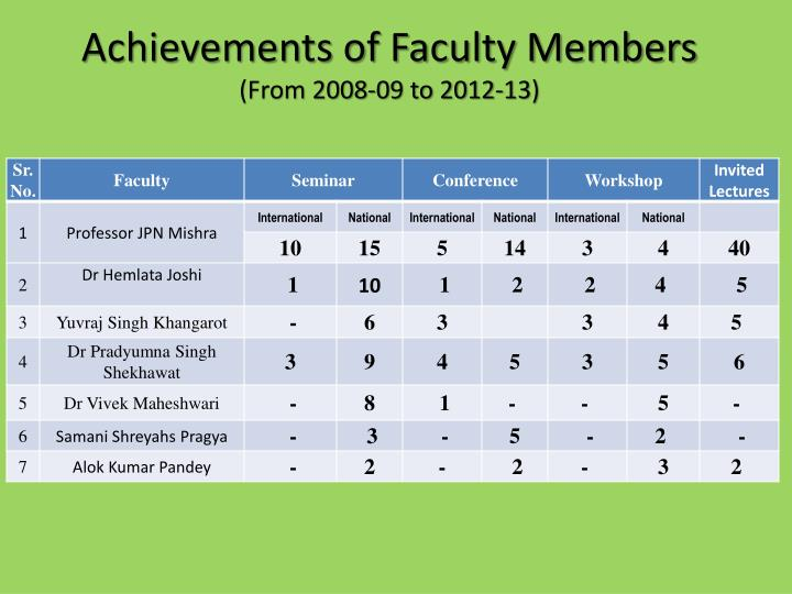 Achievements of Faculty Members