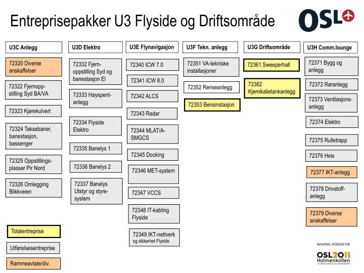 Entreprisepakker U3 Flyside og Driftsområde