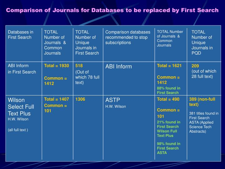 Databases in First Search
