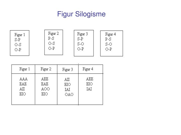 Figur Silogisme
