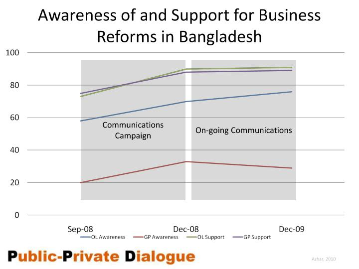 Awareness of and Support for Business Reforms in Bangladesh