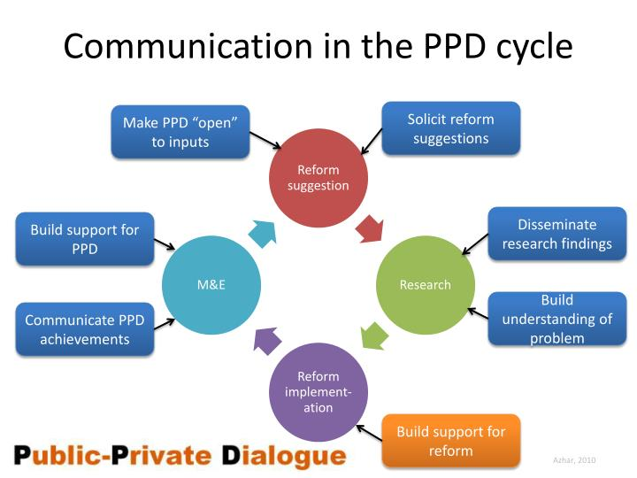 Communication in the PPD cycle