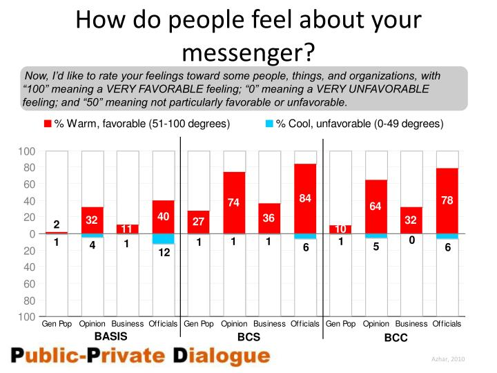 How do people feel about your messenger?