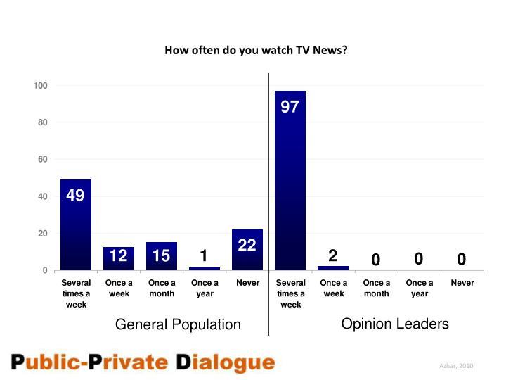 How often do you watch TV News?