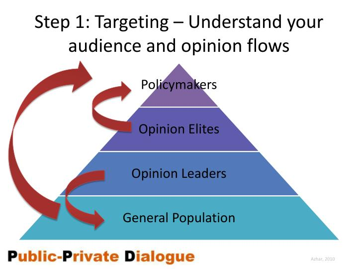 Step 1: Targeting – Understand your  audience and opinion flows
