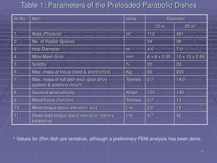 Table 1: Parameters of the Preloaded Parabolic Dishes