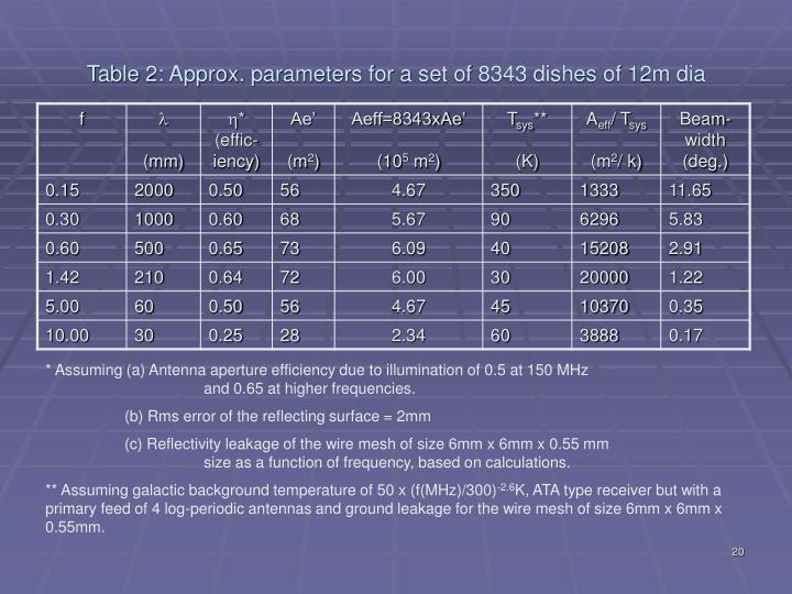 Table 2: Approx. parameters for a set of 8343 dishes of 12m dia