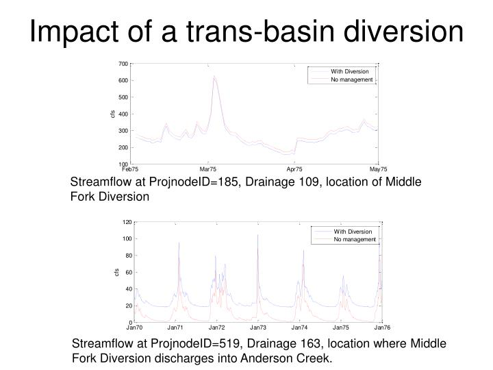 Impact of a trans-basin diversion