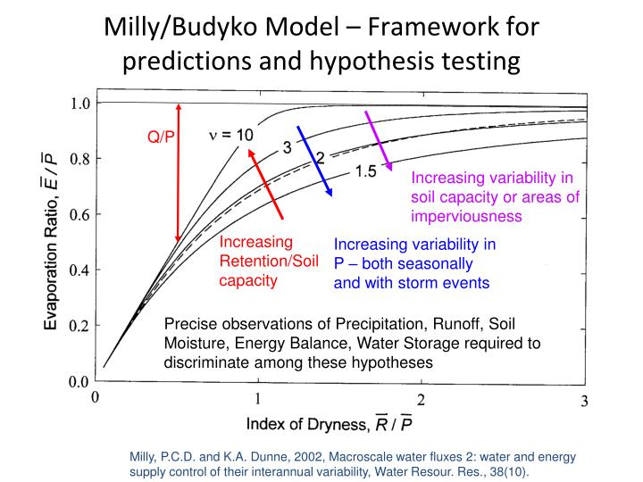 Milly/Budyko Model – Framework for predictions and hypothesis testing