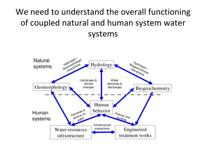 We need to understand the overall functioning of coupled natural and human system water systems