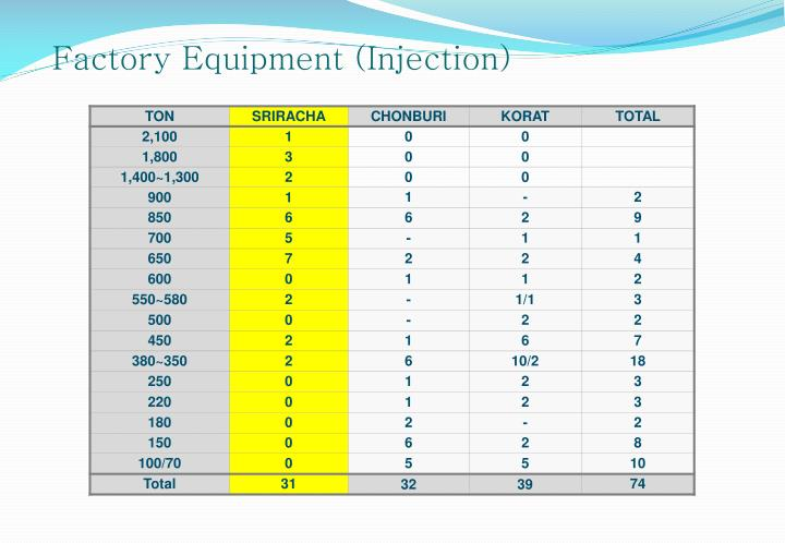 Factory Equipment (Injection)