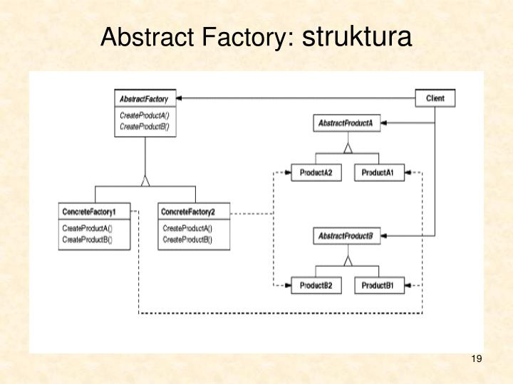 Abstract Factory: