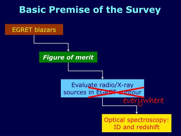 Basic Premise of the Survey