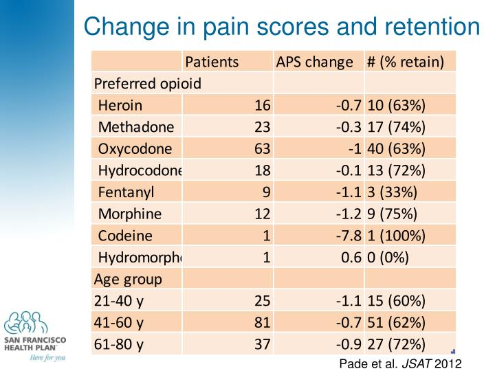 Change in pain scores and retention