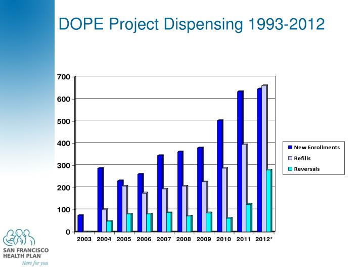 DOPE Project Dispensing 1993-2012