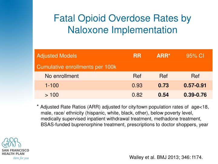 Fatal Opioid Overdose Rates by