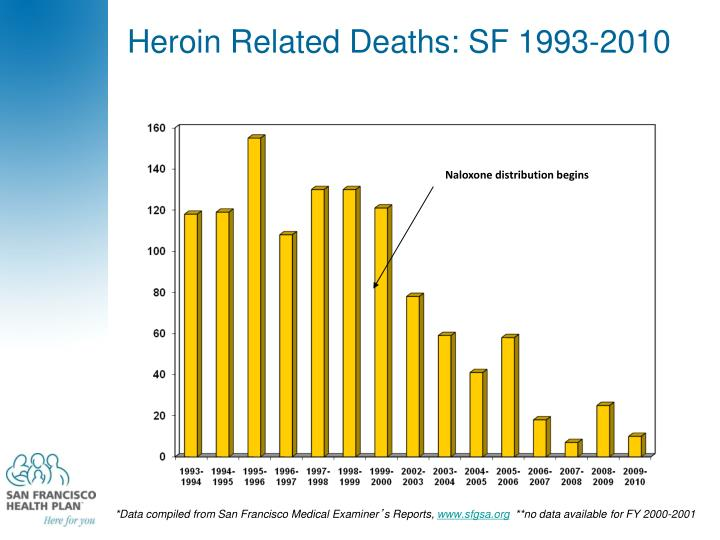 Heroin Related Deaths: SF 1993-2010