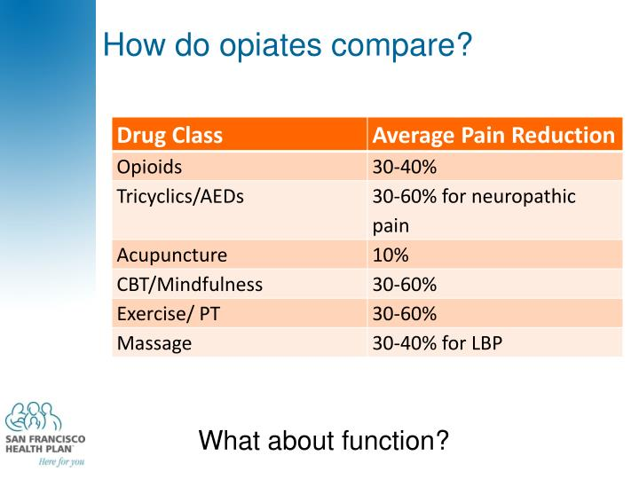 How do opiates compare?