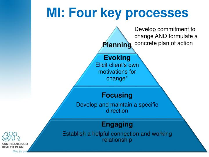 MI: Four key processes