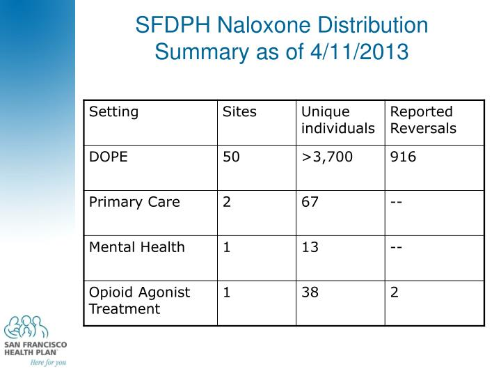 SFDPH Naloxone Distribution Summary as of 4/11/2013