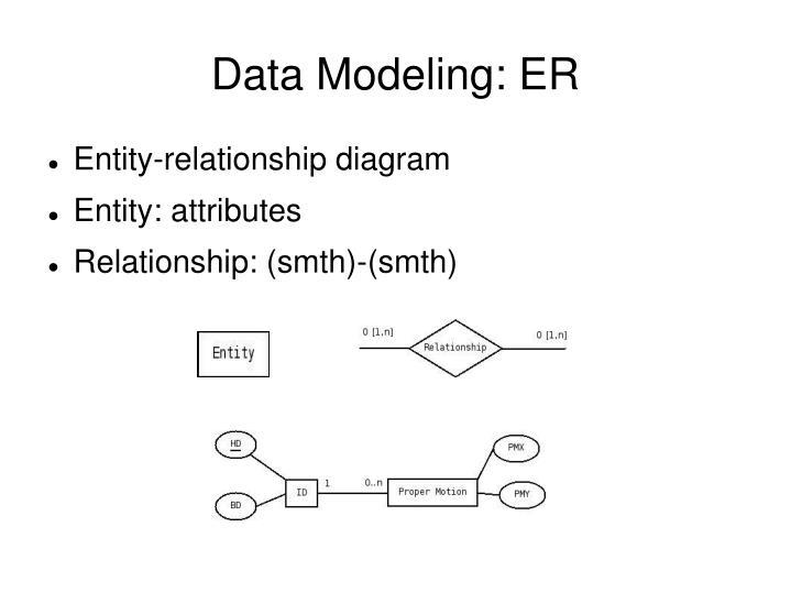 Data Modeling: ER