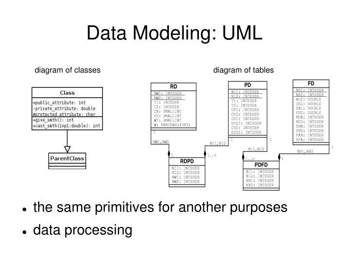 Data Modeling: UML
