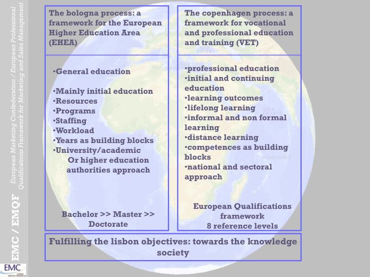 The bologna process: a framework for the European Higher Education Area (EHEA)