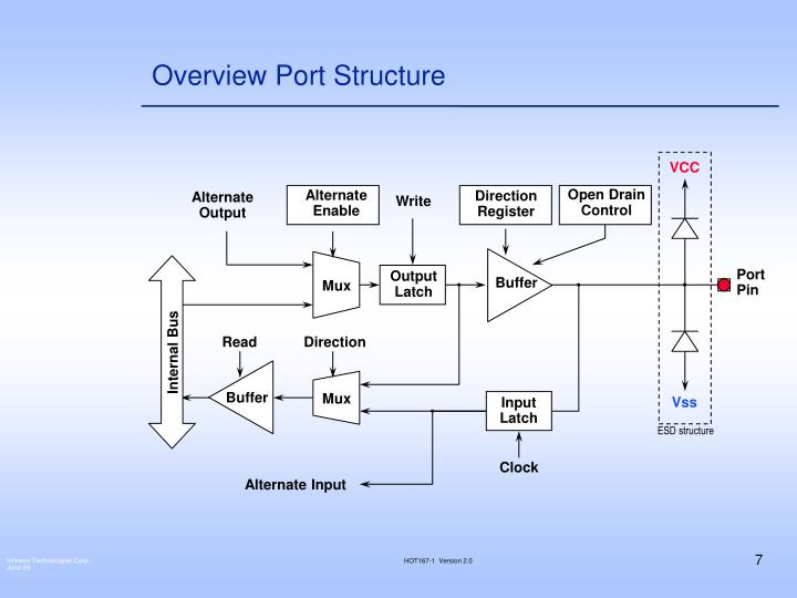 Overview Port Structure