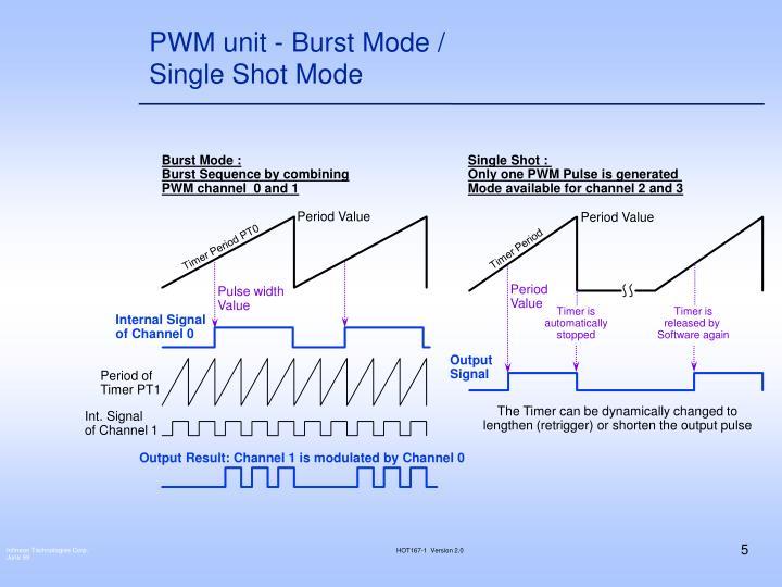PWM unit - Burst Mode / Single Shot Mode
