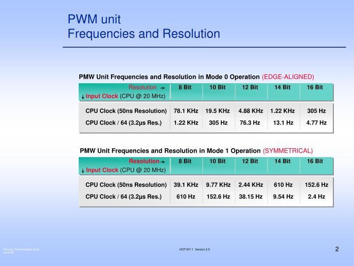 PWM unit