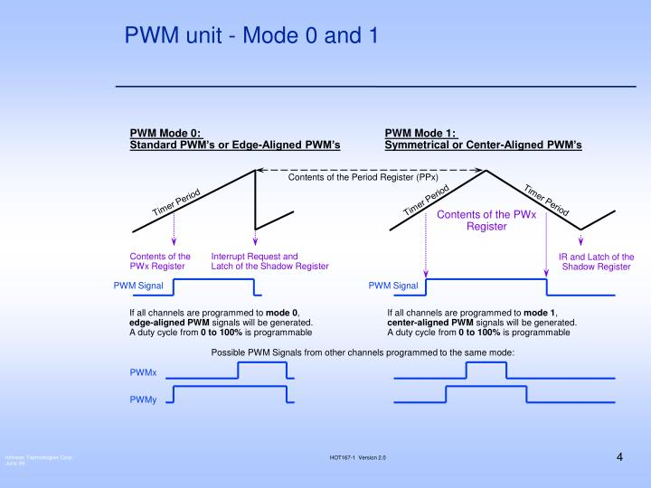 PWM unit - Mode 0 and 1