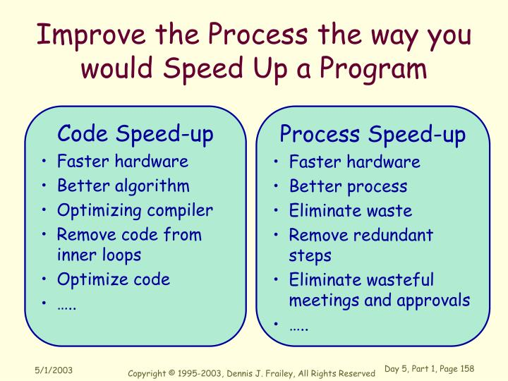 Improve the Process the way you would Speed Up a Program