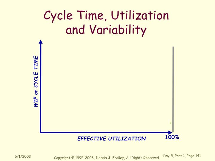 Cycle Time, Utilization