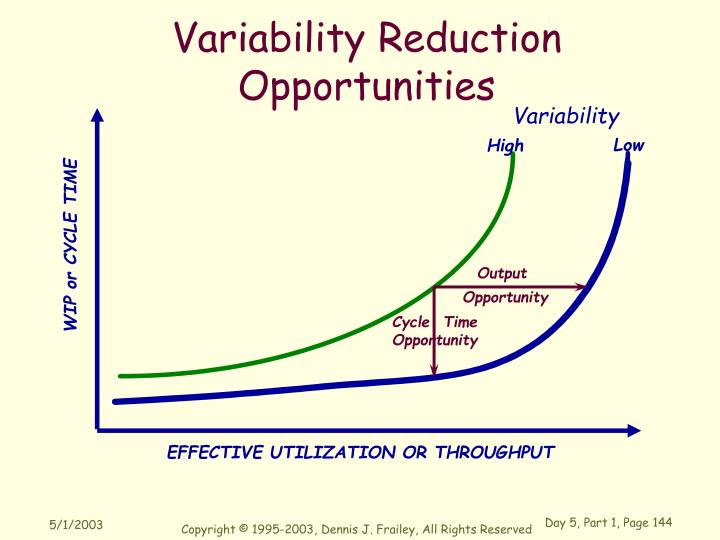 Variability Reduction