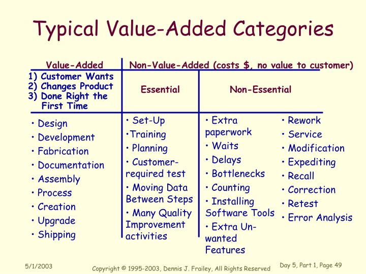 Typical Value-Added Categories