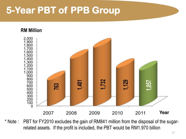 5-Year PBT of PPB Group