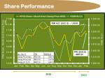 share performance