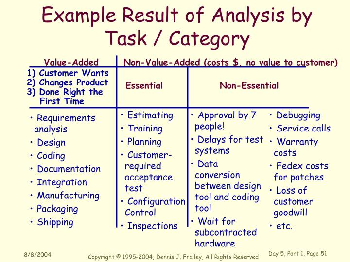 Example Result of Analysis by Task / Category