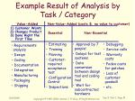 example result of analysis by task category