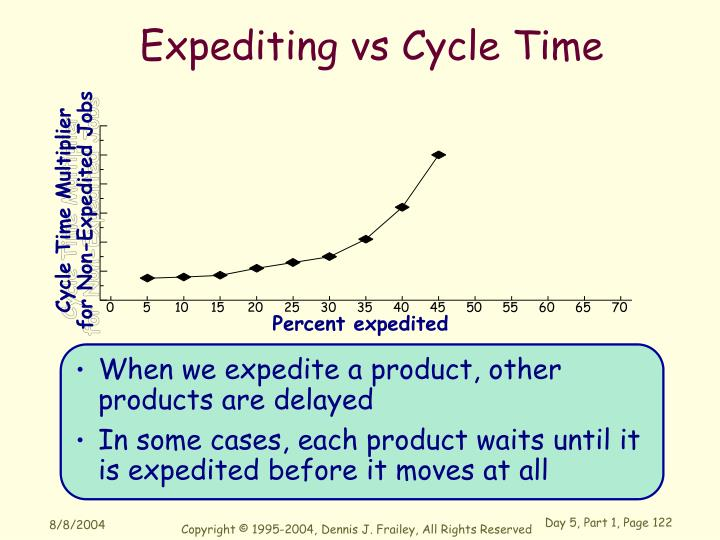 Cycle Time Multiplier for Non-Expedited Jobs