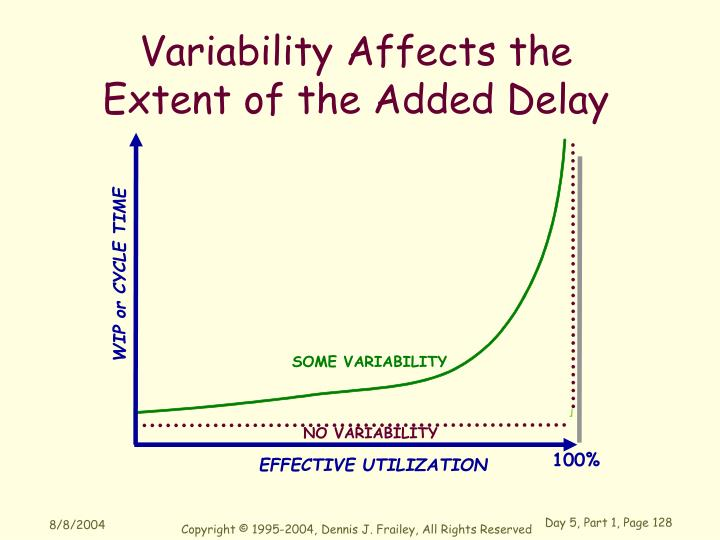Variability Affects the