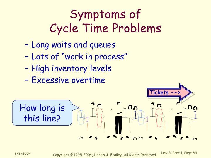 Symptoms of