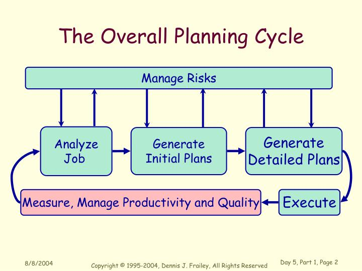 The Overall Planning Cycle