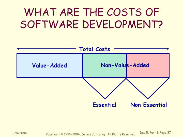 WHAT ARE THE COSTS OF SOFTWARE DEVELOPMENT?