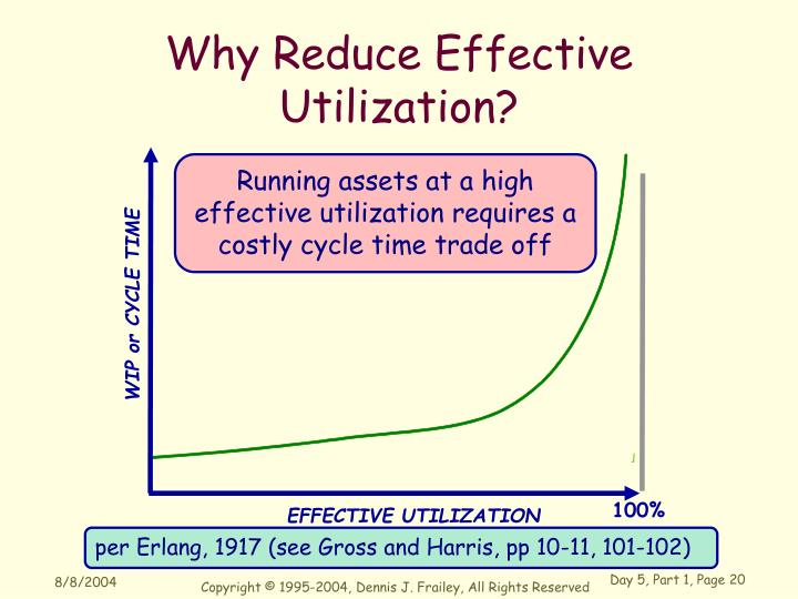Why Reduce Effective