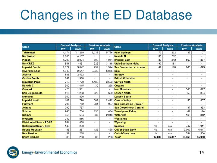 Changes in the ED Database