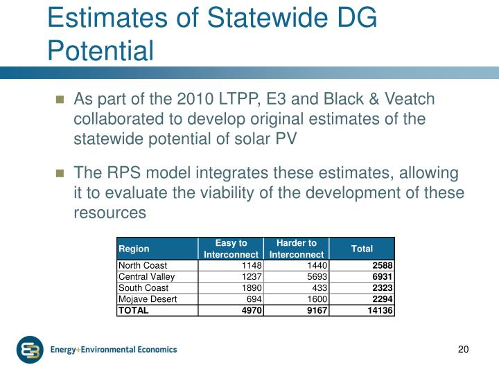 Estimates of Statewide DG Potential